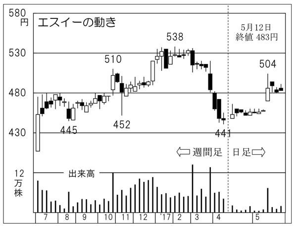 エスイー(C)日刊ゲンダイ