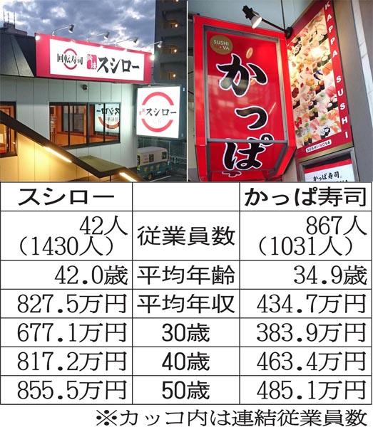 スシローの勝ち(C)日刊ゲンダイ