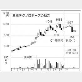 三精テクノロジーズ(C)日刊ゲンダイ