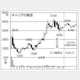 キャリア(C)日刊ゲンダイ