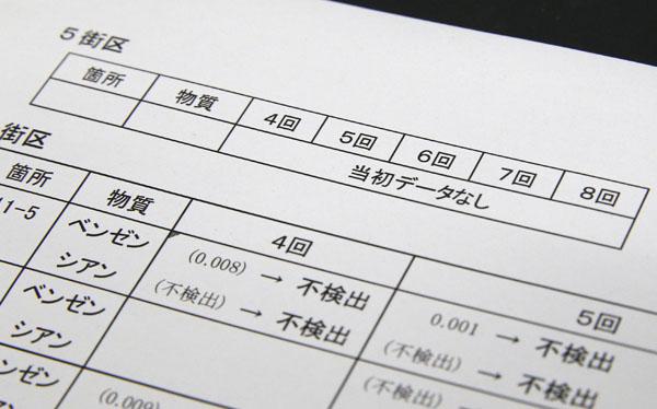 5街区だけがデータなし(C)日刊ゲンダイ
