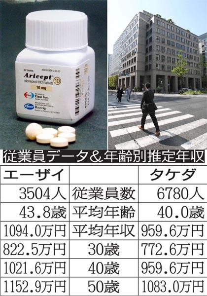 製薬業界の雄が激突!(C)日刊ゲンダイ