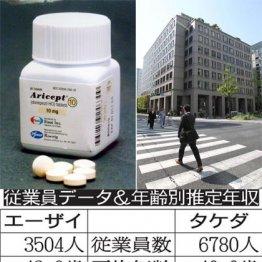 製薬業界の雄が激突!