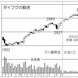 """自動化関連株「ダイフク」は""""マテハン""""世界トップクラス"""