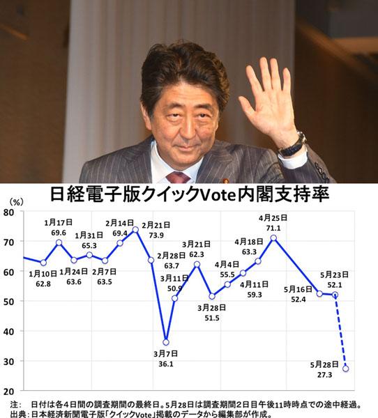 日経電子版「クイックVote」では内閣支持率が急落(C)日刊ゲンダイ