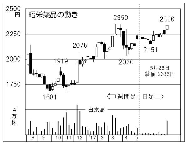 昭栄薬品(C)日刊ゲンダイ