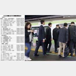 上場企業の平均は605万7000円(C)日刊ゲンダイ