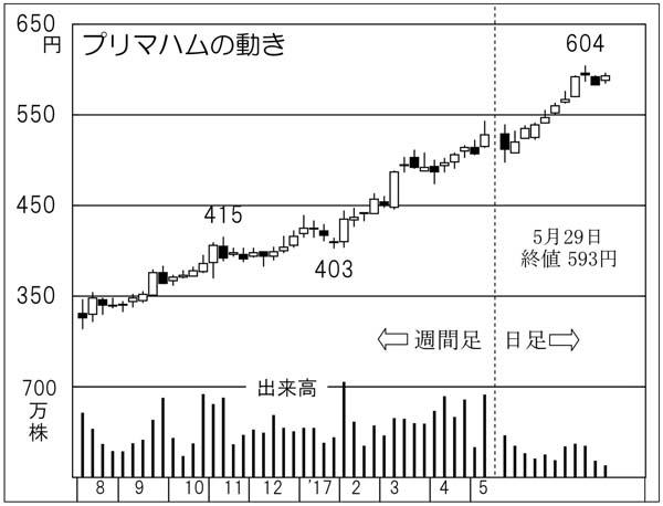 プリマハム(C)日刊ゲンダイ