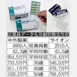 中外製薬とライオン(C)共同通信社
