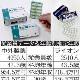 中外製薬×ライオン タミフルとバファリンの会社の待遇は