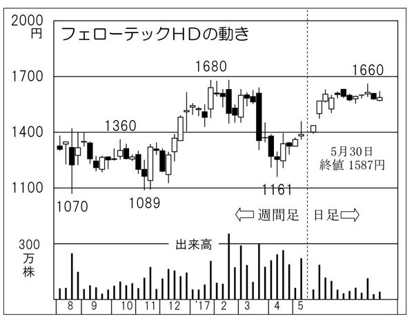 フェローテックホールディングス(C)日刊ゲンダイ