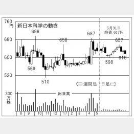 新日本科学(C)日刊ゲンダイ