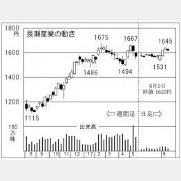 長瀬産業(C)日刊ゲンダイ