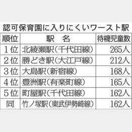 認可保育園に入りにくいワースト駅(C)日刊ゲンダイ