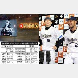 オリックスと楽天(C)日刊ゲンダイ
