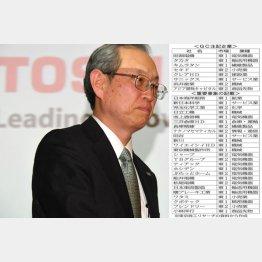 東芝は本決算を未公表(C)日刊ゲンダイ