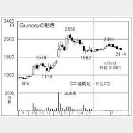 Gunosy(C)日刊ゲンダイ