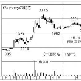 「Gunosy」ニュースアプリ好調背景に広告市場の大幅拡大