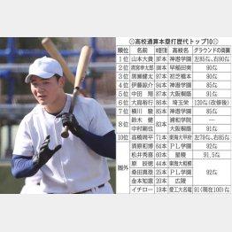 高校通算本塁打歴代トップ10(C)日刊ゲンダイ
