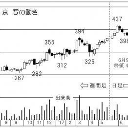 プリント基板で存在感高まる「京写」に株価倍増の予感