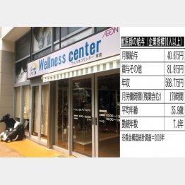 ショッピングセンターにも動物病院が進出…(C)日刊ゲンダイ
