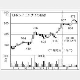 日本シイエムケイ(C)日刊ゲンダイ