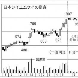 「日本シイエムケイ」配線基板最大手は車載向けが絶好調