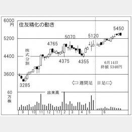 住友精化(C)日刊ゲンダイ