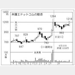 弁護士ドットコム(C)日刊ゲンダイ