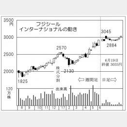 フジシールインターナショナル(C)日刊ゲンダイ