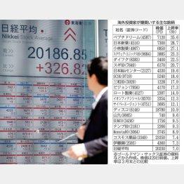 海外投資家が爆買いする主な銘柄(C)日刊ゲンダイ