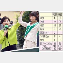 都議選直前予想(C)日刊ゲンダイ