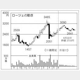 ローツェ(C)日刊ゲンダイ