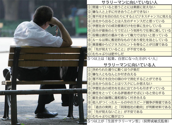 サラリーマンに向いていない人・向いている人/監修・俣野成敏氏
