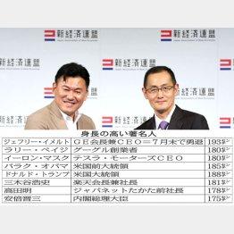 楽天・三木谷社長は身長181センチ(C)日刊ゲンダイ