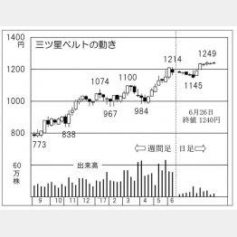 三ツ星ベルト(C)日刊ゲンダイ