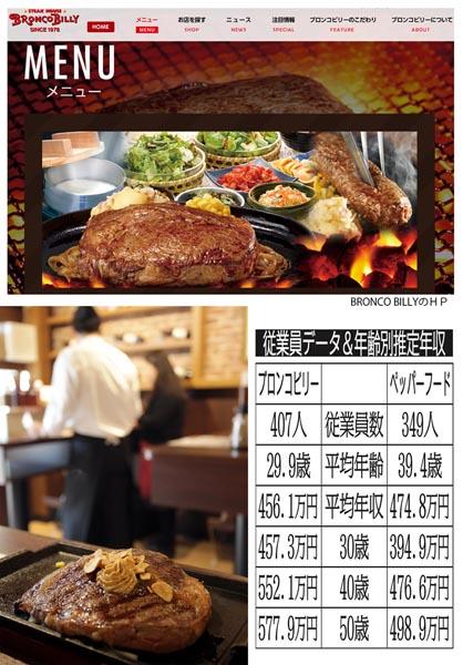 ブロンコビリーとペッパーフード(C)日刊ゲンダイ