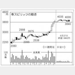 寿スピリッツ(C)日刊ゲンダイ