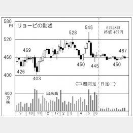 リョービ(C)日刊ゲンダイ