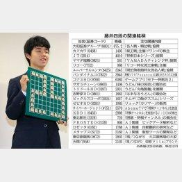 藤井聡太四段と関連銘柄(C)日刊ゲンダイ