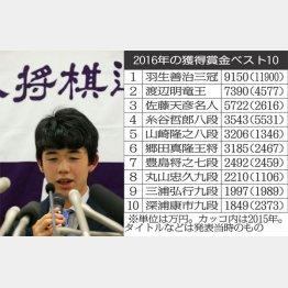 29連勝を達成し、会見に臨んだ藤井四段(C)日刊ゲンダイ