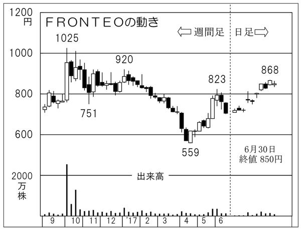 FRONTEO(C)日刊ゲンダイ