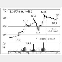 オカダアイヨン(C)日刊ゲンダイ
