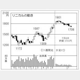 リニカル(C)日刊ゲンダイ
