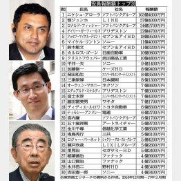 左上からニケシュ・アローラ氏、慎ジュンホ氏、鈴木敏文氏(C)日刊ゲンダイ