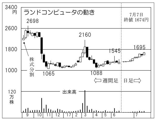 ランドコンピュータ(C)日刊ゲンダイ