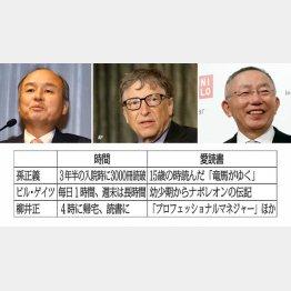 左から孫正義氏、ビル・ゲイツ氏、柳井正氏(C)日刊ゲンダイ