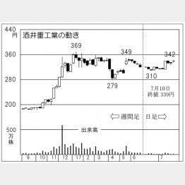 酒井重工業(C)日刊ゲンダイ