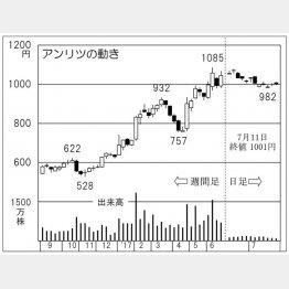 アンリツ(C)日刊ゲンダイ