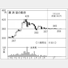 廣済堂(C)日刊ゲンダイ
